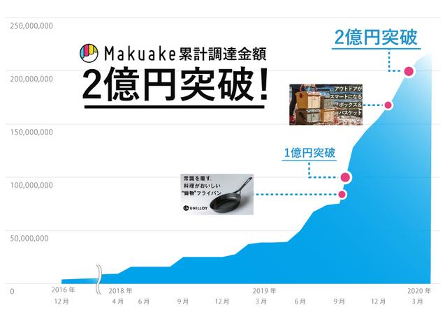 【実績報告】調達金額2億円突破!モノづくり企業による「Makuake」でのヒット商品続出!