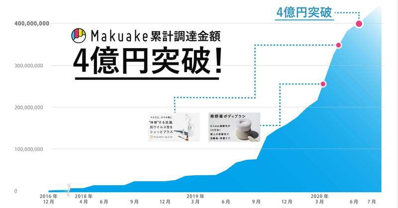 おうち時間向け商品が大ヒット!「Makuake」での累計応援購入額が4億円を突破しました。