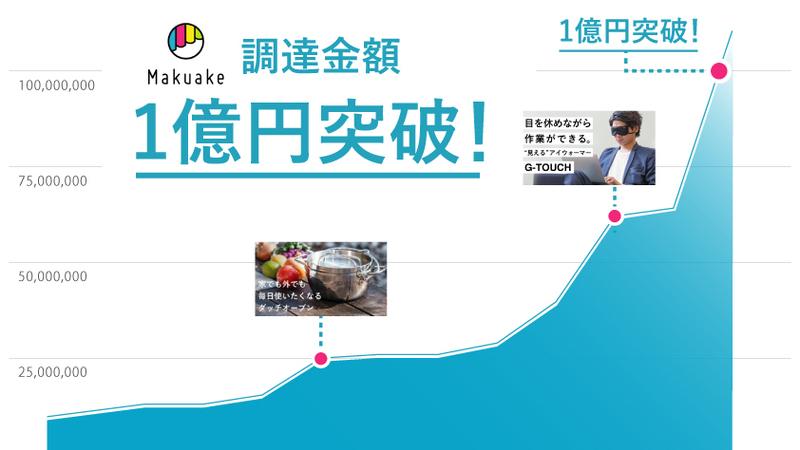 クラウドファンディングサービス「Makuake」の調達金額1億円突破!